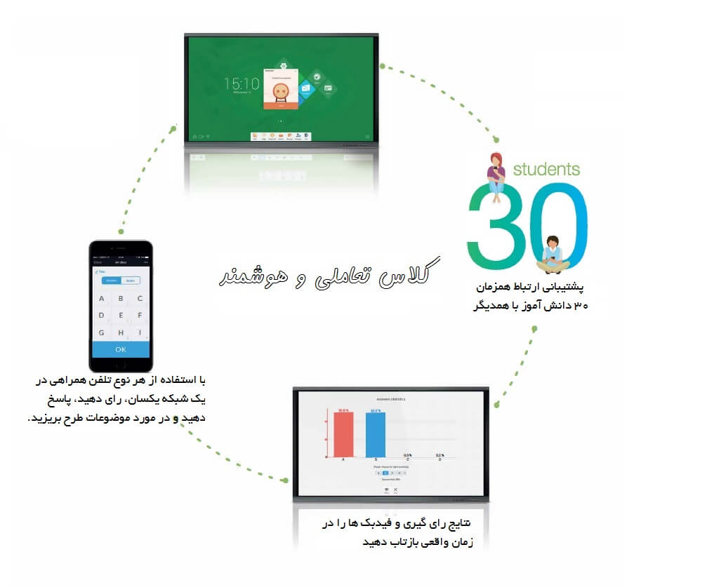 Interactive Class